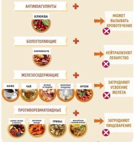Несовместимость лекарств с едой.