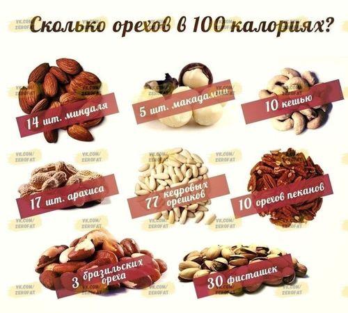 Сколько орехов в 100 калориях?